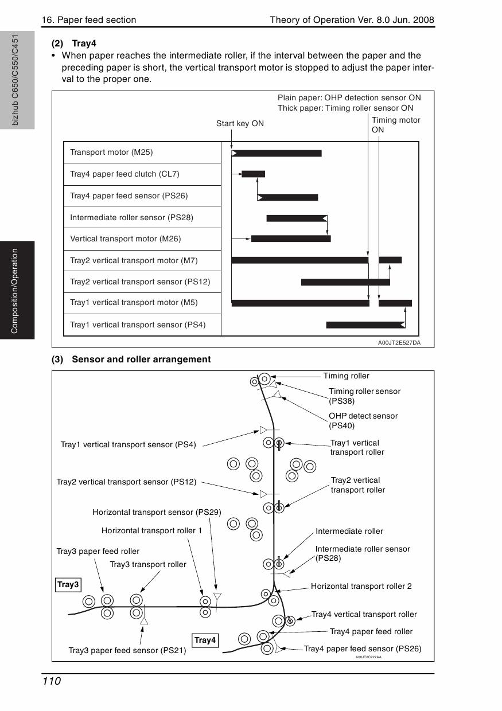 Konica-Minolta bizhub C451 C550 C650 THEORY-OPERATION Service Manual-5